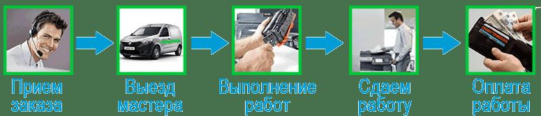 Квалифицированный мастер по ремонту приедет вовремя и починит принтер заменив термопленку