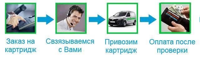 Схема-доставки-картриджей-первопроходцев